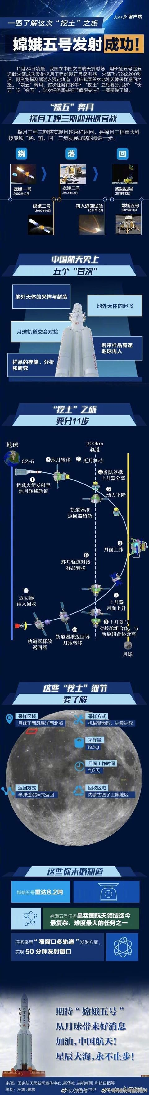 发射成功!#一图了解嫦娥五号挖土之旅#-1.jpg