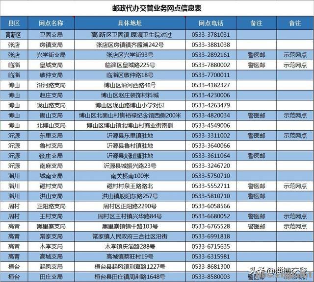 """""""我为群众办实事,温馨服务创满意""""——淄博市推进警邮合作-6.jpg"""